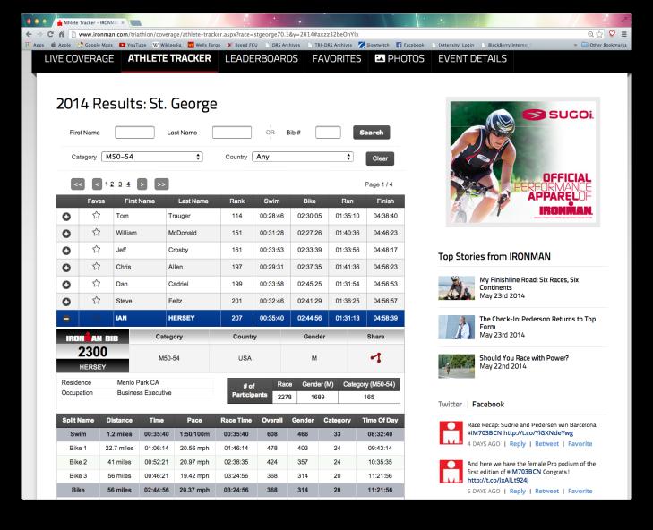 St. George result 2014