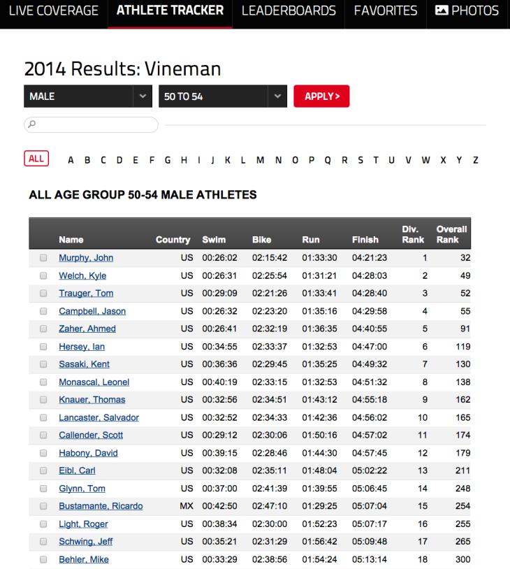 Vinceman result